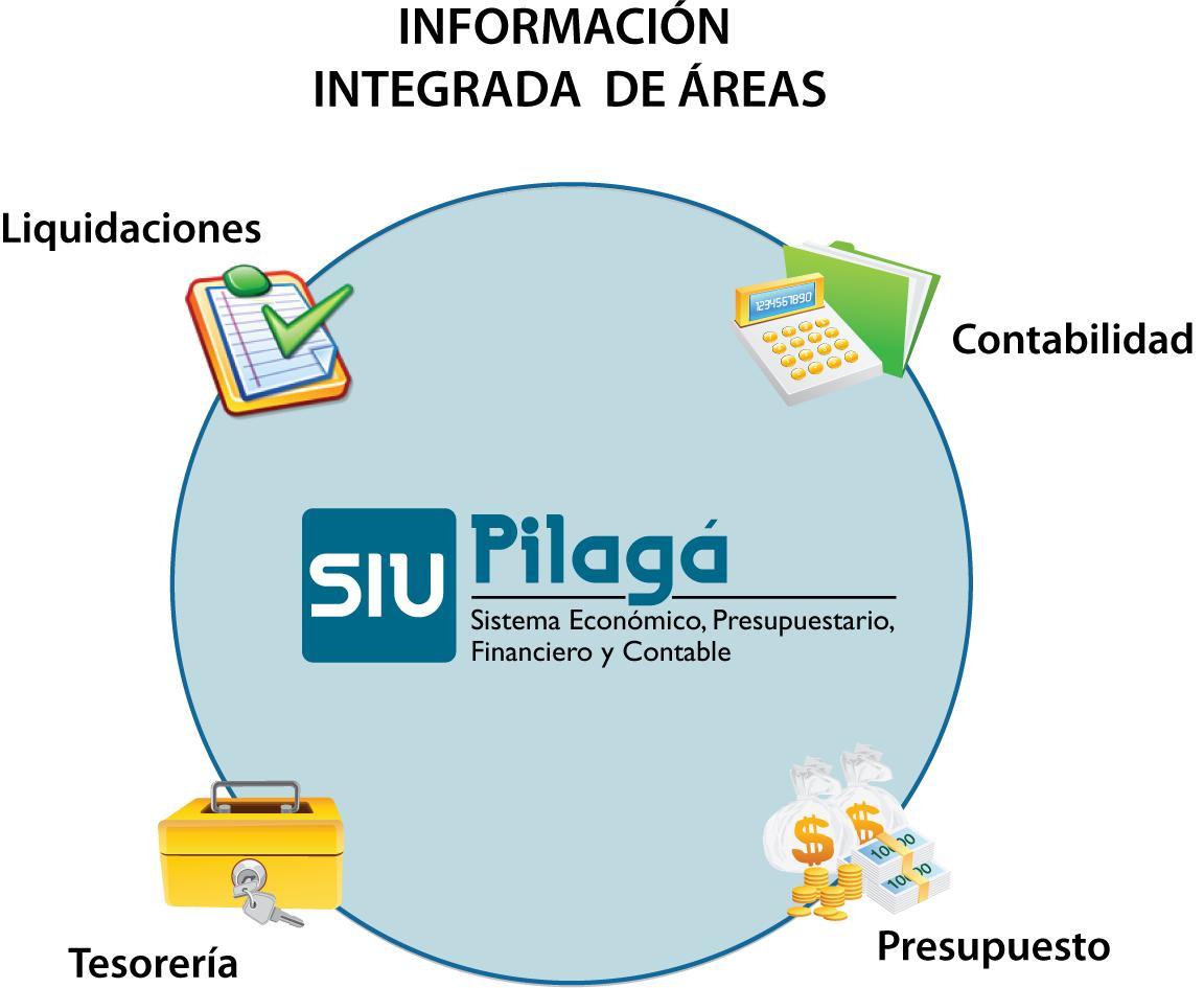 Pilagá -  Integación de Áreas